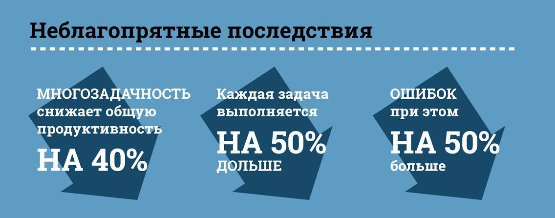 Многозадачность, эффективность, тренинги по Аджайл - brainrain.com.ua