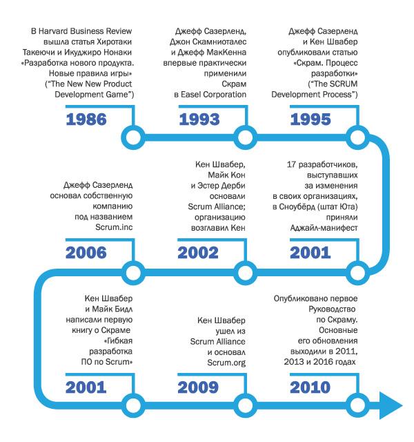 scrum-history