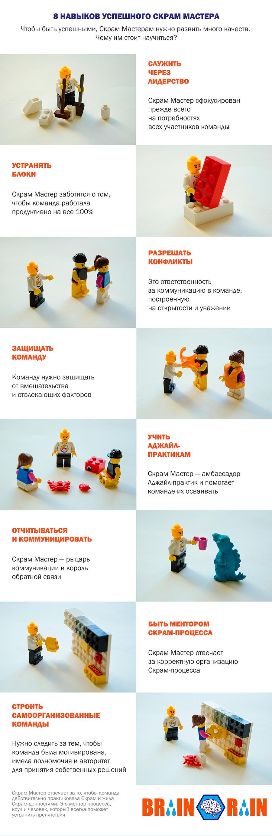 Навыки успешного Скрам Мастера - инфографика