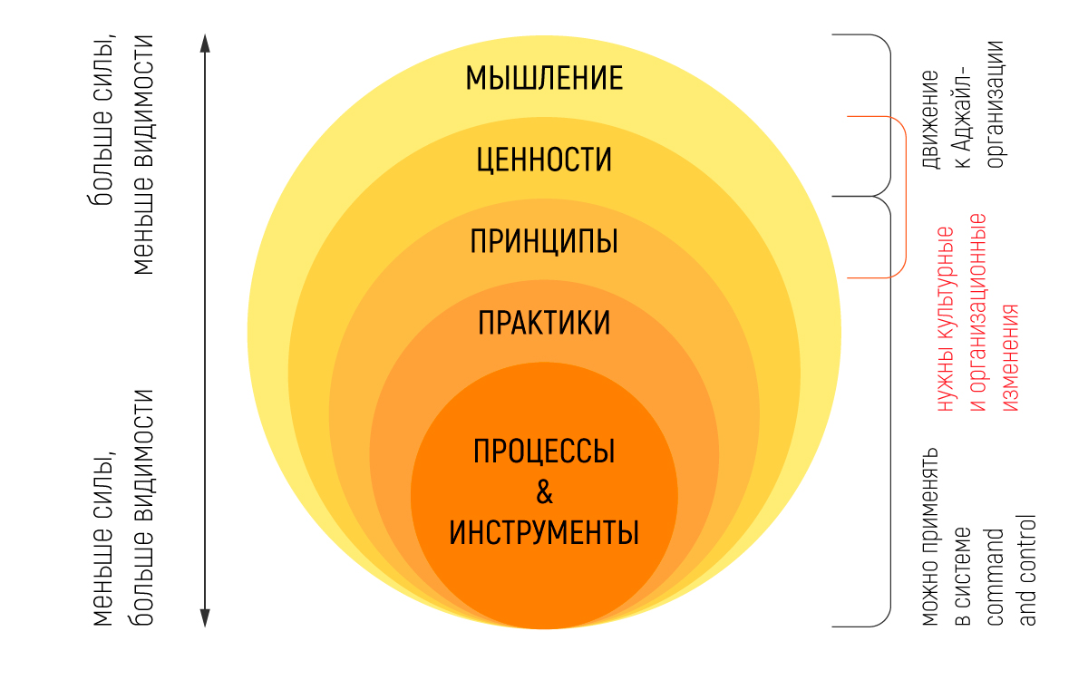 agilestartup-graph1