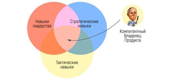 Product Owner Role - brainrain.com.ua, Agile Blog 2018-2019
